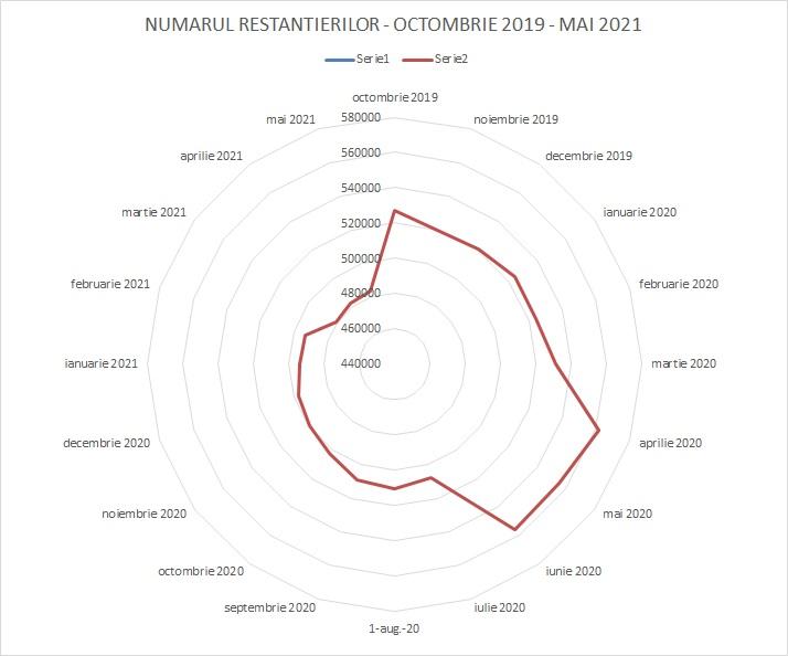 numarul restantierilor - 2019 - 2020 - 2021